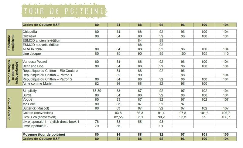 Grains de Couture - Comparatif Mensurations Tour de poitrine