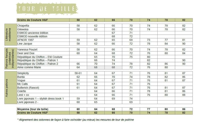 Grains de Couture - Comparatif Mensurations Tour de taille