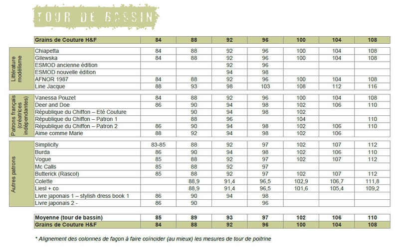 Grains de Couture - comparatif Mensurations - Tour de Bassin